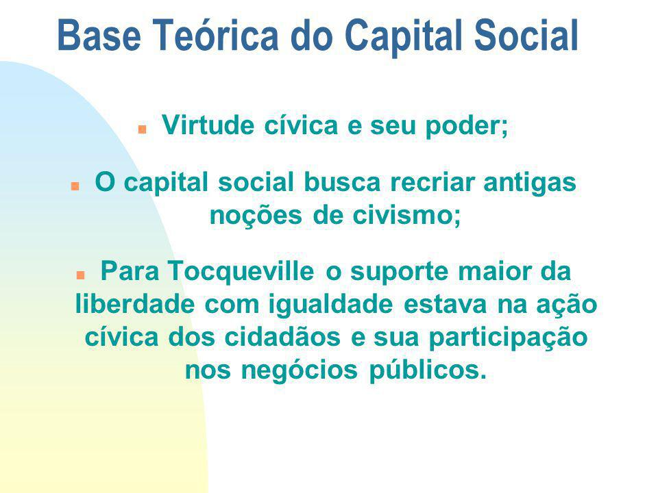 Base Teórica do Capital Social