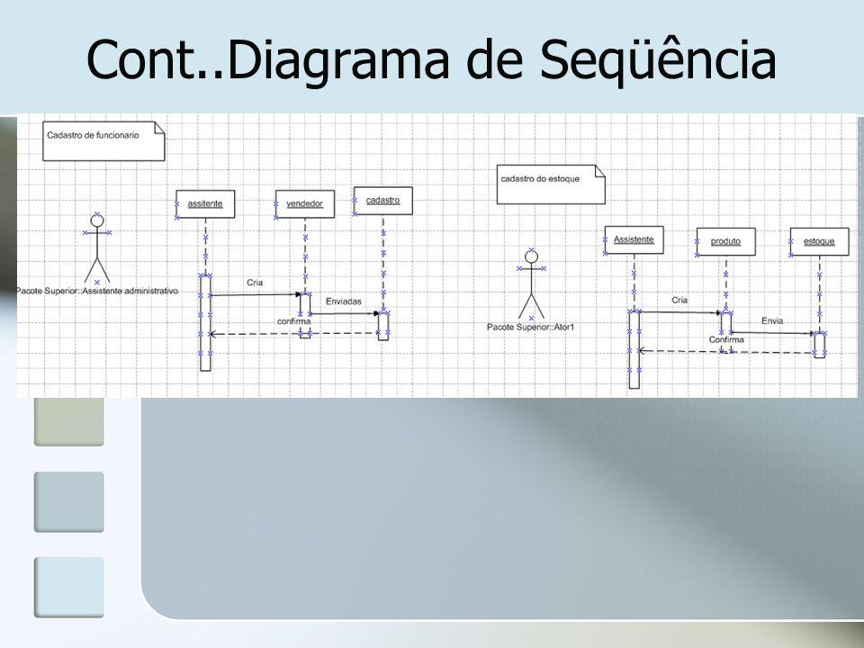 Cont..Diagrama de Seqüência