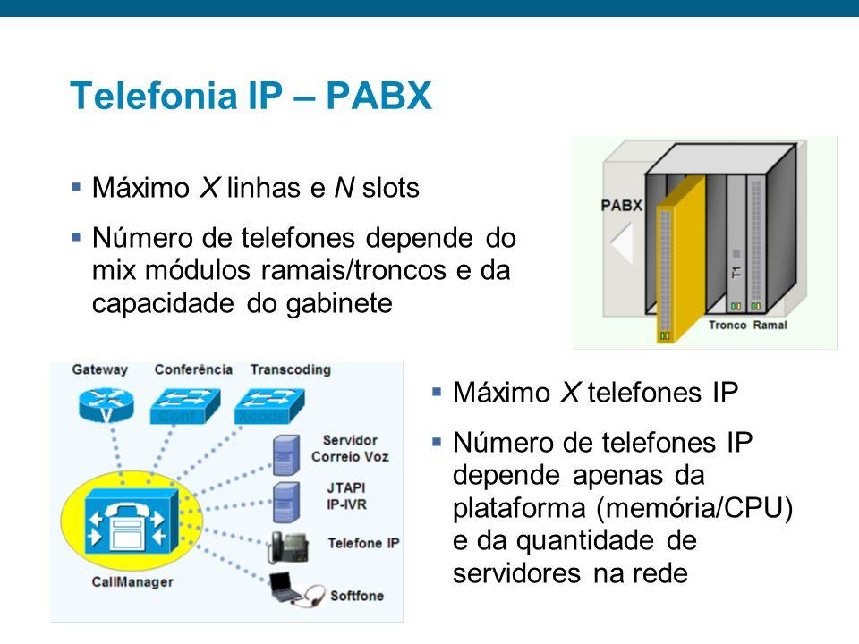 Telefonia IP – PABX Máximo X linhas e N slots
