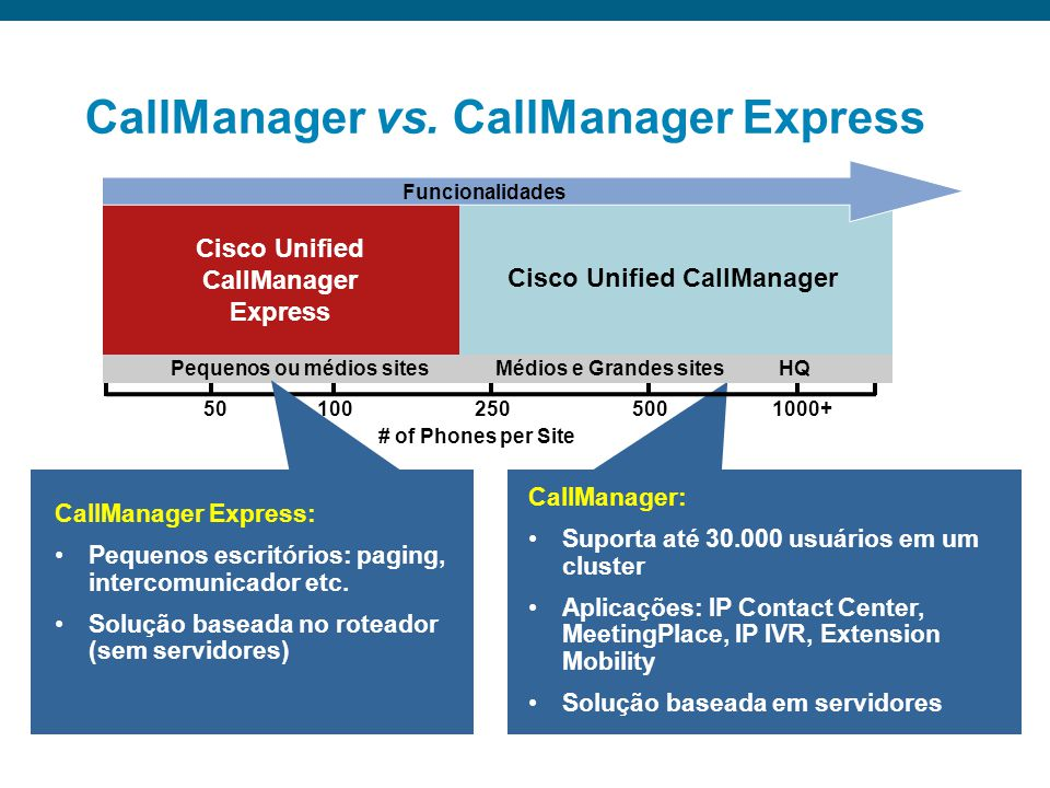 CallManager vs. CallManager Express