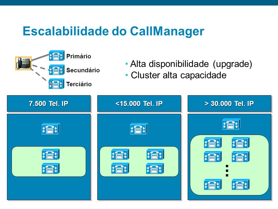 Escalabilidade do CallManager