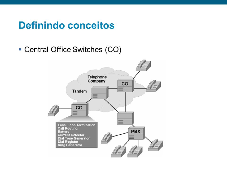Definindo conceitos Central Office Switches (CO)