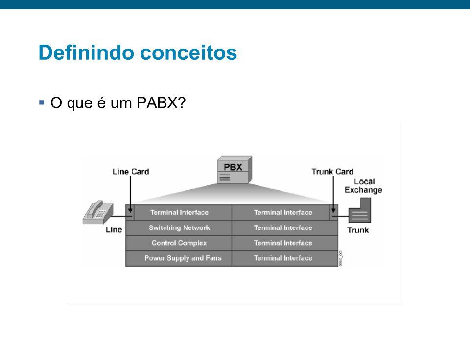 Definindo conceitos O que é um PABX