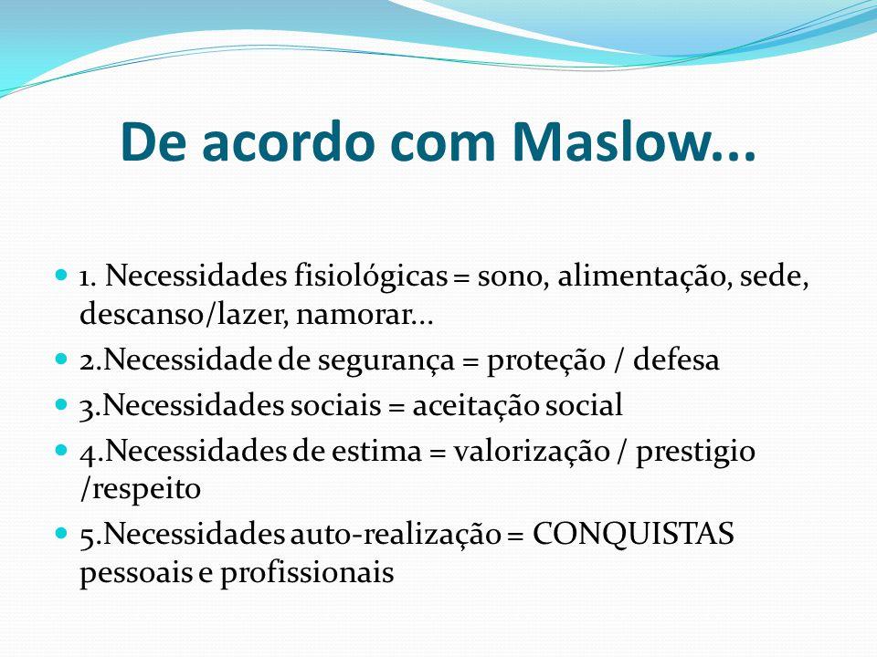 De acordo com Maslow... 1. Necessidades fisiológicas = sono, alimentação, sede, descanso/lazer, namorar...