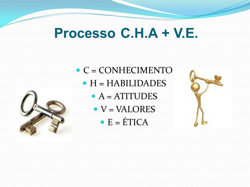 Processo C.H.A + V.E. C = CONHECIMENTO H = HABILIDADES A = ATITUDES