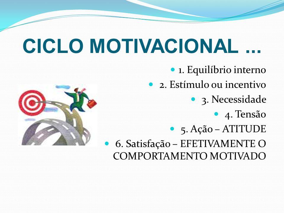CICLO MOTIVACIONAL ... 1. Equilíbrio interno 2. Estímulo ou incentivo