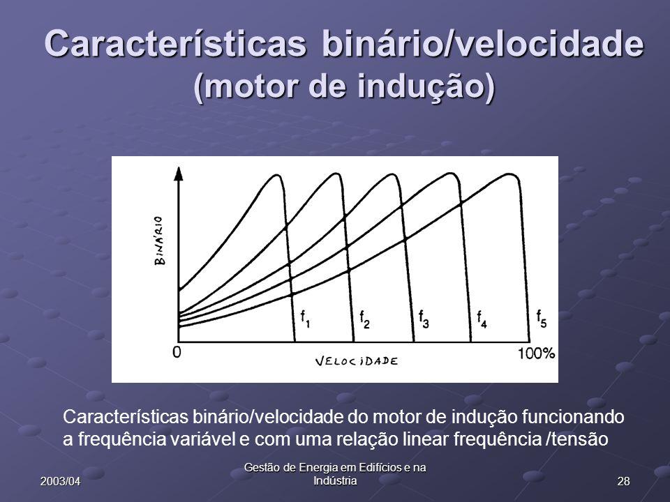Características binário/velocidade (motor de indução)