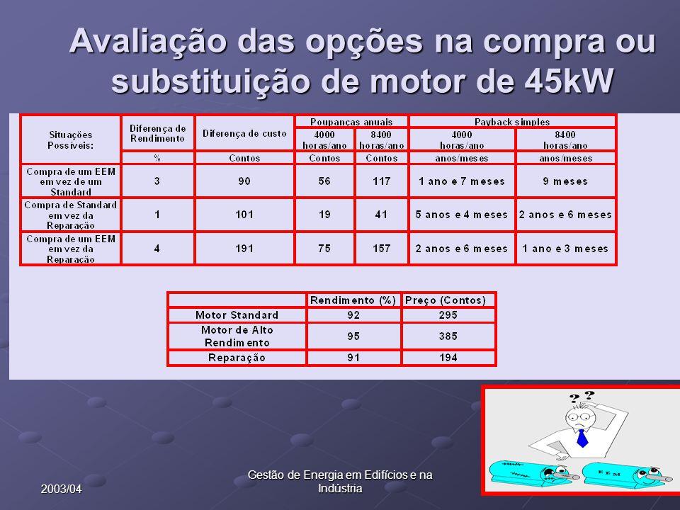Avaliação das opções na compra ou substituição de motor de 45kW