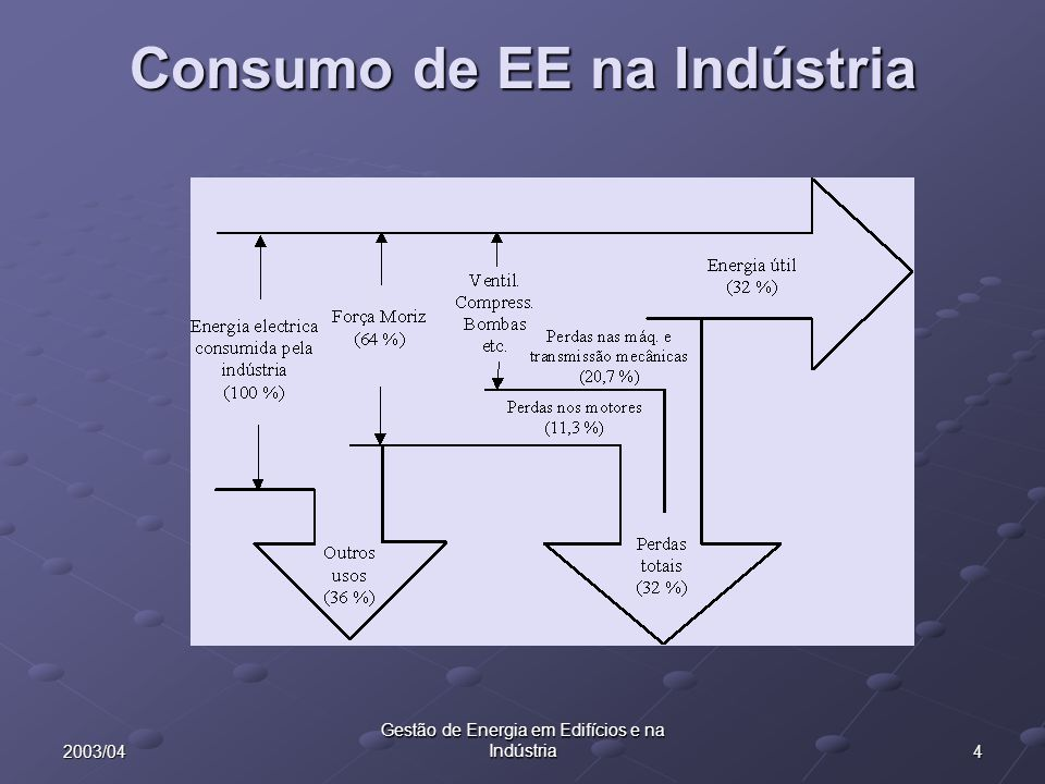 Consumo de EE na Indústria