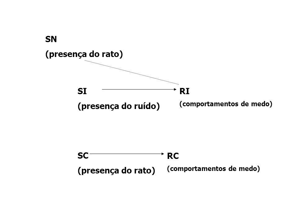 SN (presença do rato) SI (presença do ruído) RI SC (presença do rato)