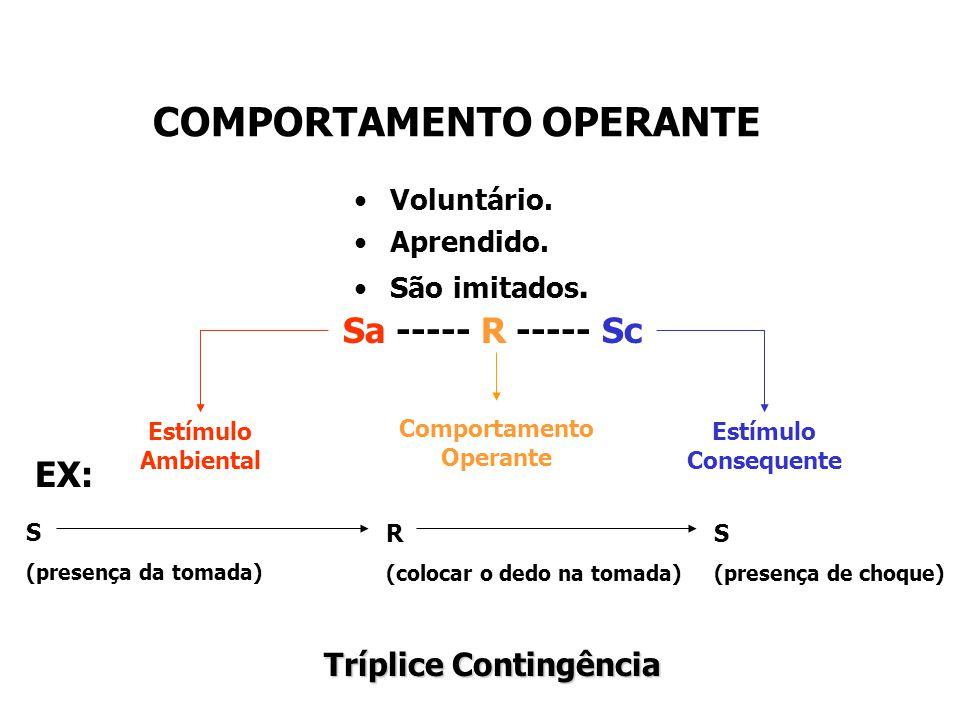 COMPORTAMENTO OPERANTE Comportamento Operante Tríplice Contingência