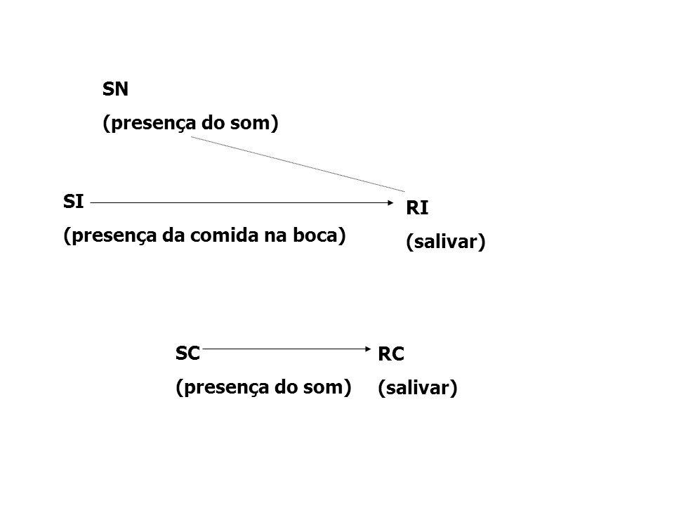 SN (presença do som) SI (presença da comida na boca) RI (salivar) SC (presença do som) RC (salivar)