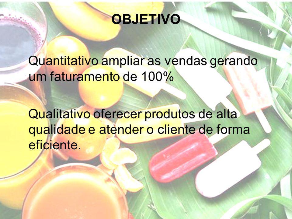 OBJETIVO Quantitativo ampliar as vendas gerando um faturamento de 100%
