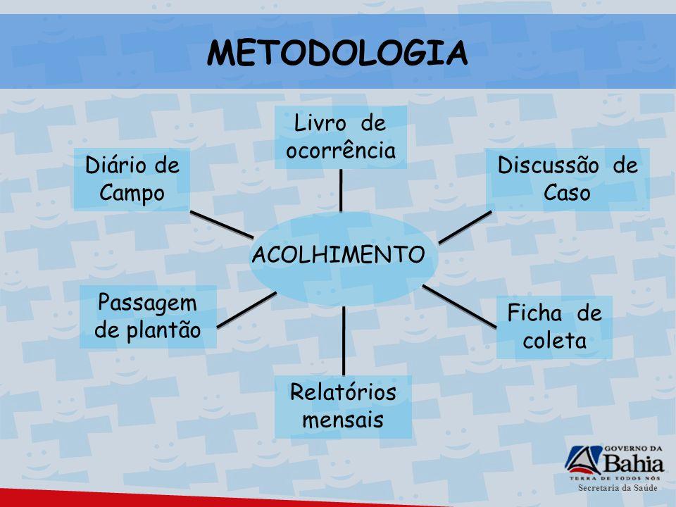 METODOLOGIA Livro de ocorrência Diário de Campo Discussão de Caso