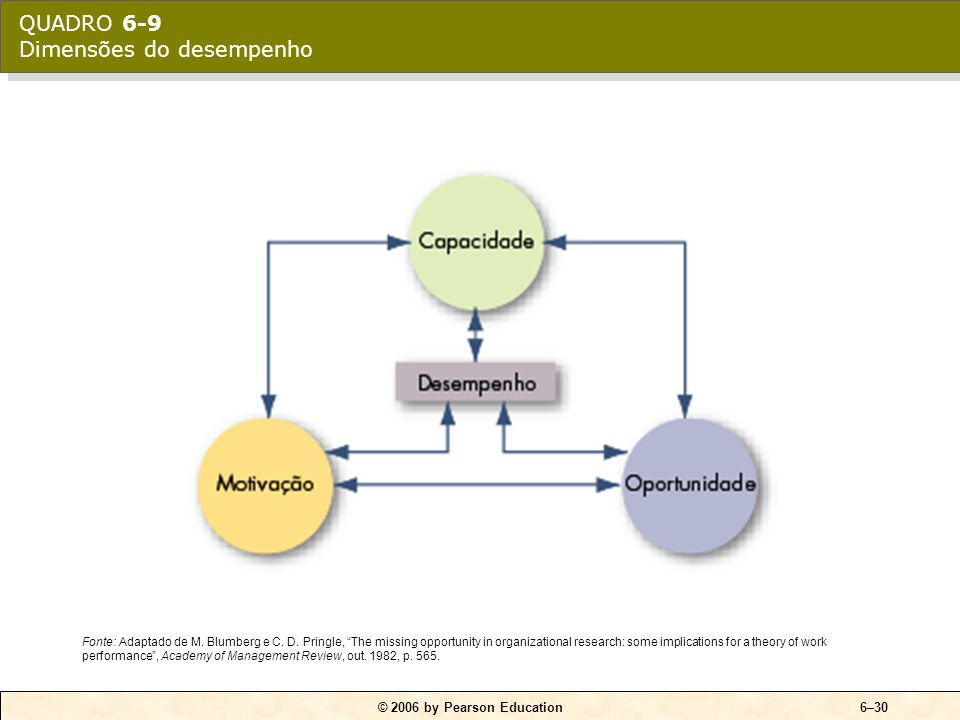 QUADRO 6-10 Integração das teorias contemporâneas sobre motivação