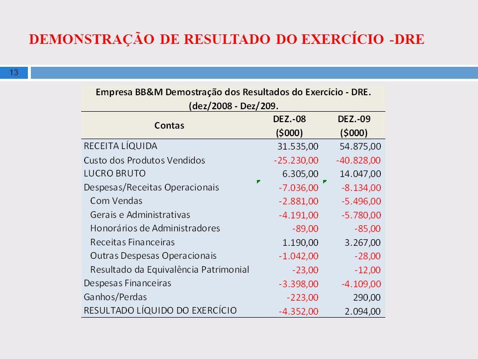 DEMONSTRAÇÃO DE RESULTADO DO EXERCÍCIO -DRE