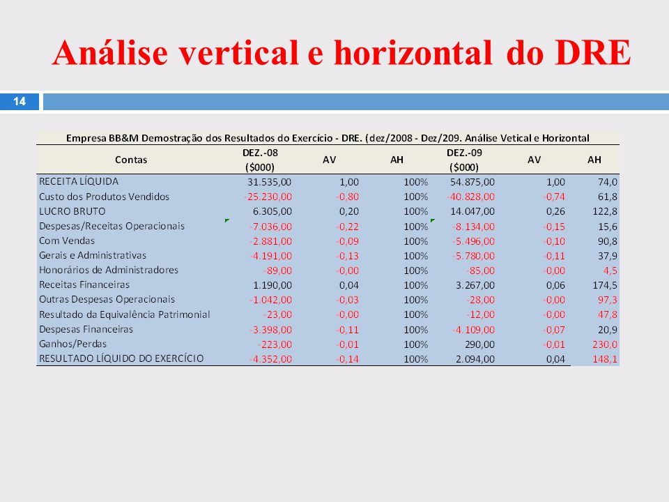Análise vertical e horizontal do DRE