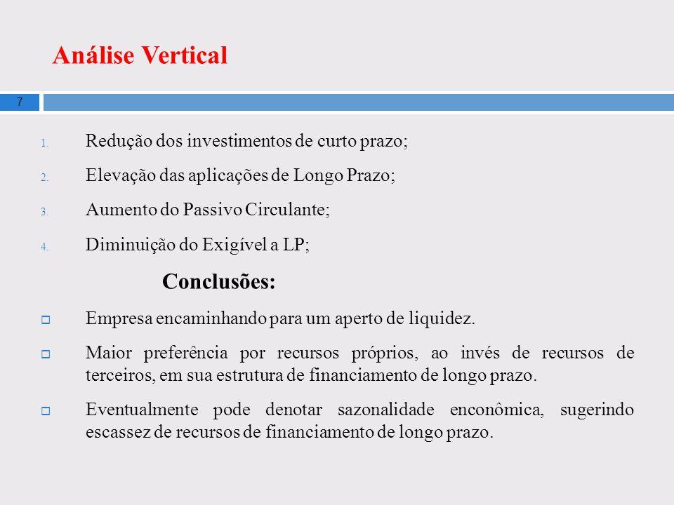 Análise Vertical Redução dos investimentos de curto prazo;