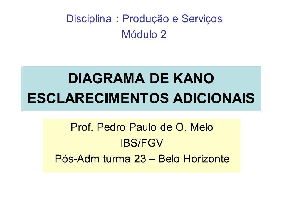 DIAGRAMA DE KANO ESCLARECIMENTOS ADICIONAIS