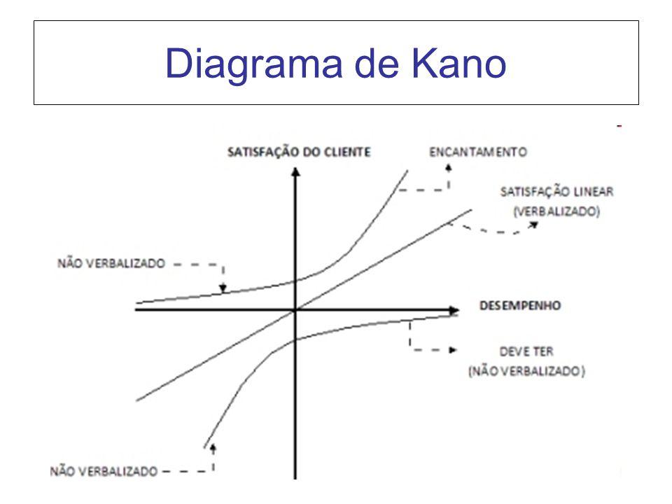 Diagrama de Kano