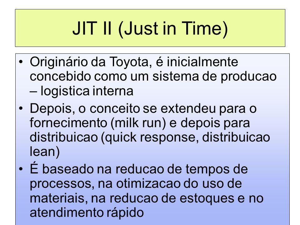 JIT II (Just in Time) Originário da Toyota, é inicialmente concebido como um sistema de producao – logistica interna.