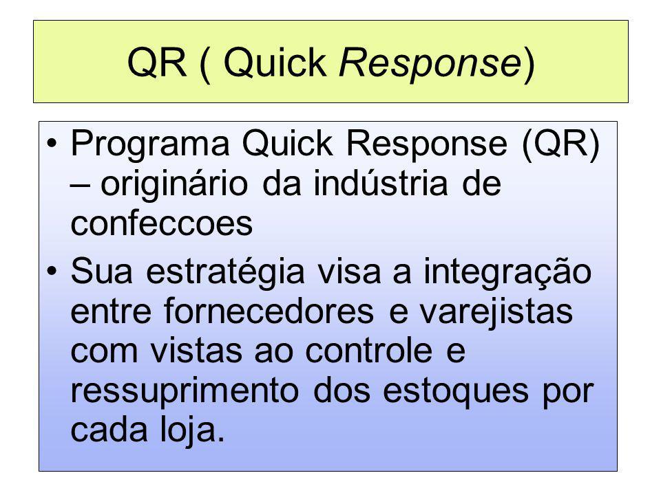 QR ( Quick Response) Programa Quick Response (QR) – originário da indústria de confeccoes.