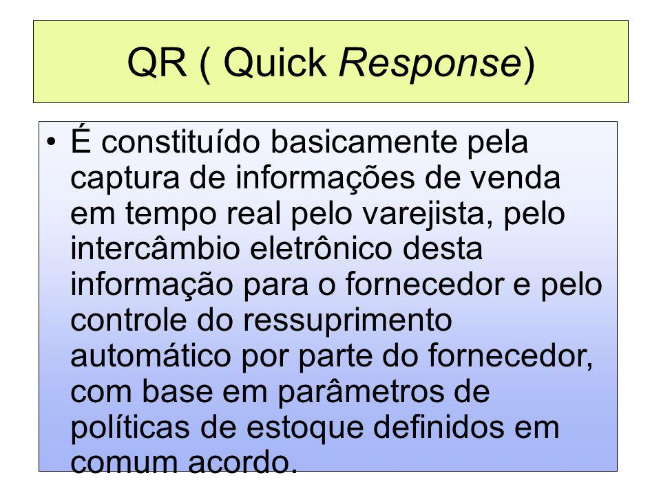 QR ( Quick Response)