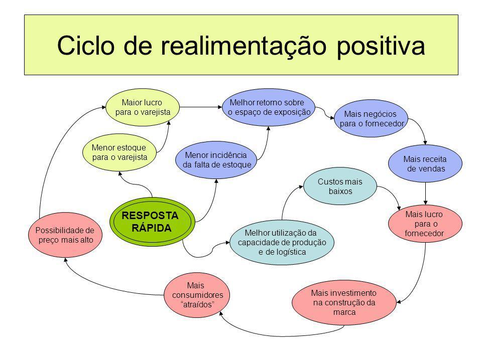 Ciclo de realimentação positiva