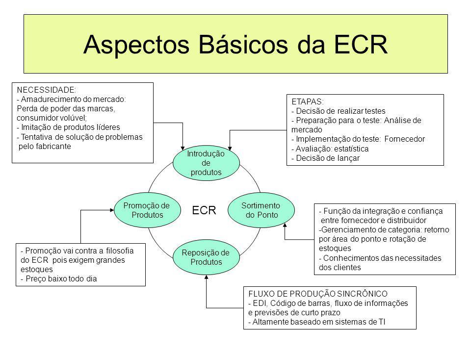 Aspectos Básicos da ECR