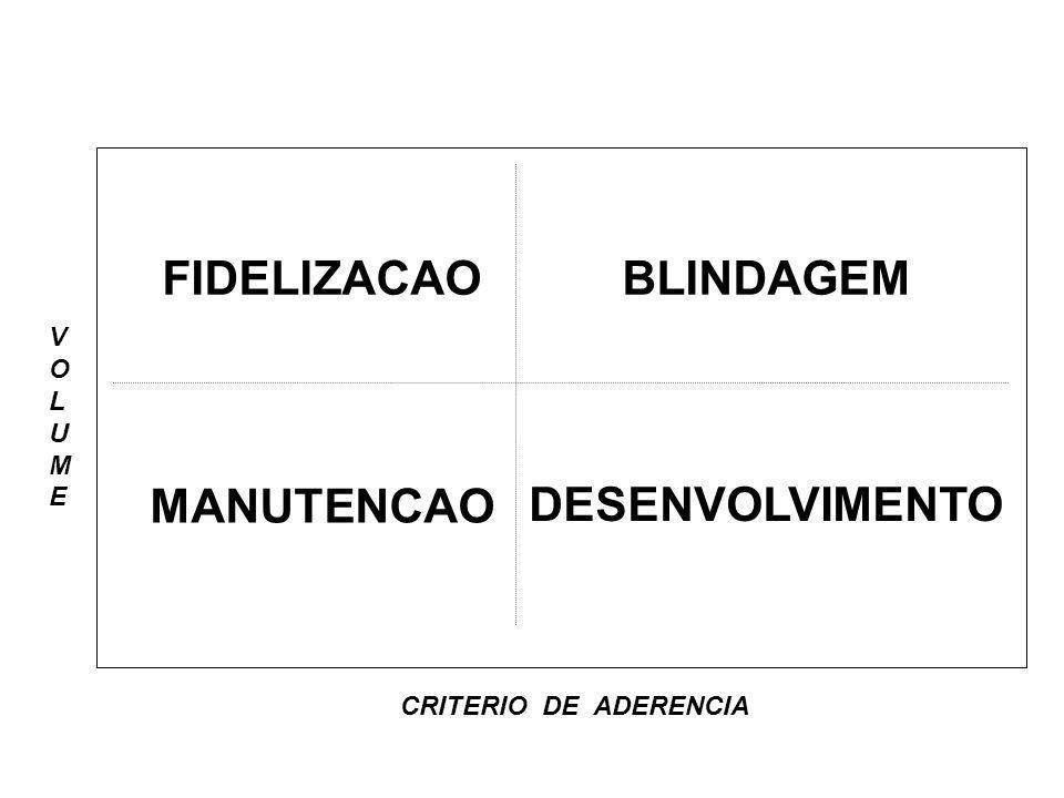 BLINDAGEM FIDELIZACAO DESENVOLVIMENTO MANUTENCAO