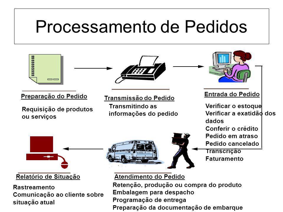 Processamento de Pedidos