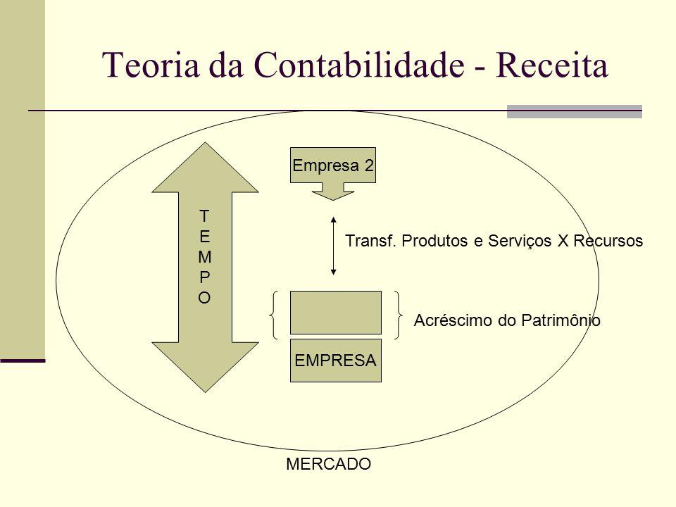 Teoria da Contabilidade - Receita