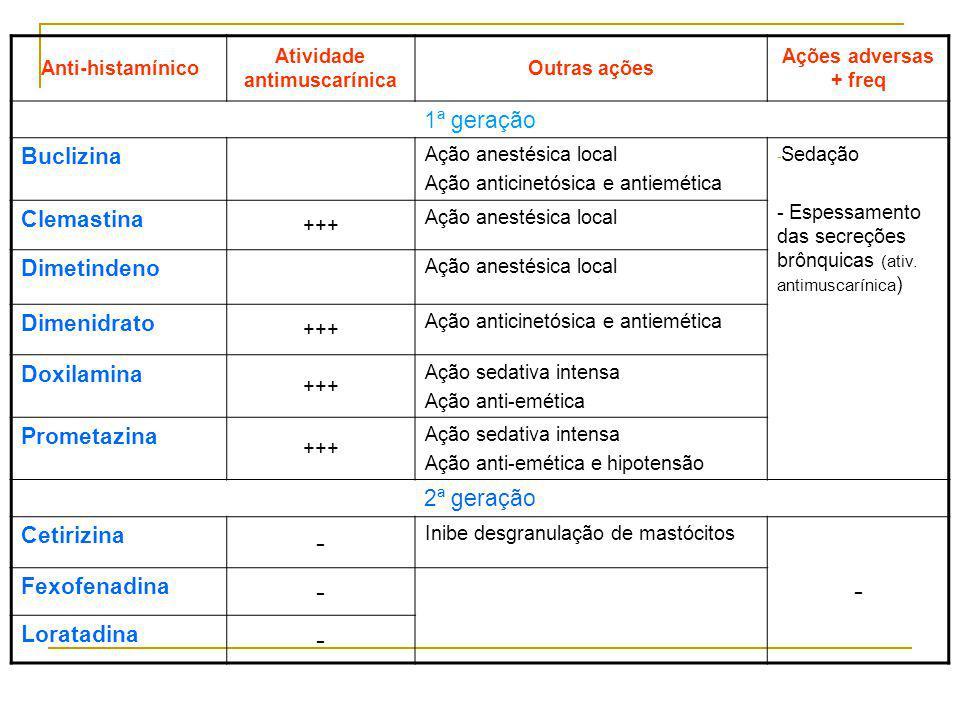 Atividade antimuscarínica