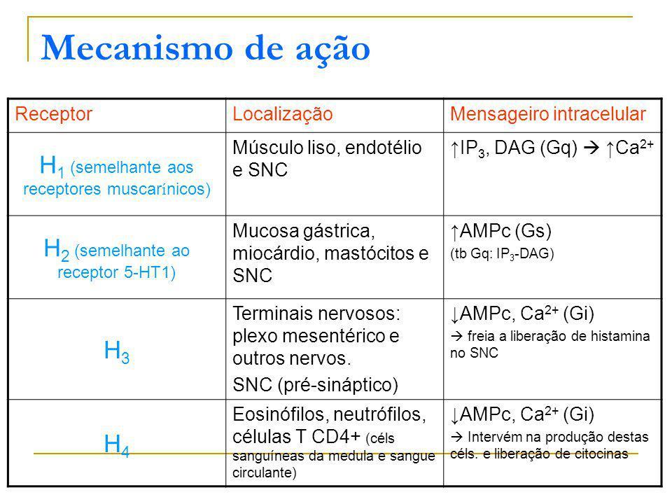 Mecanismo de ação H1 (semelhante aos receptores muscarínicos)