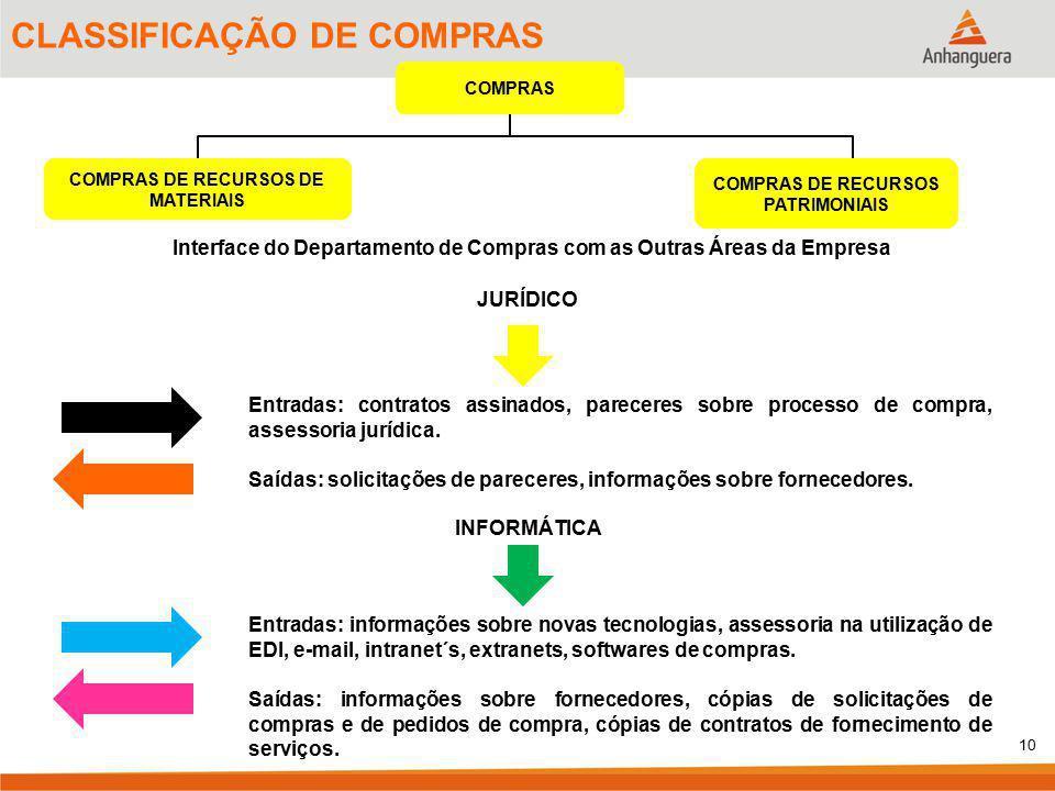 CLASSIFICAÇÃO DE COMPRAS