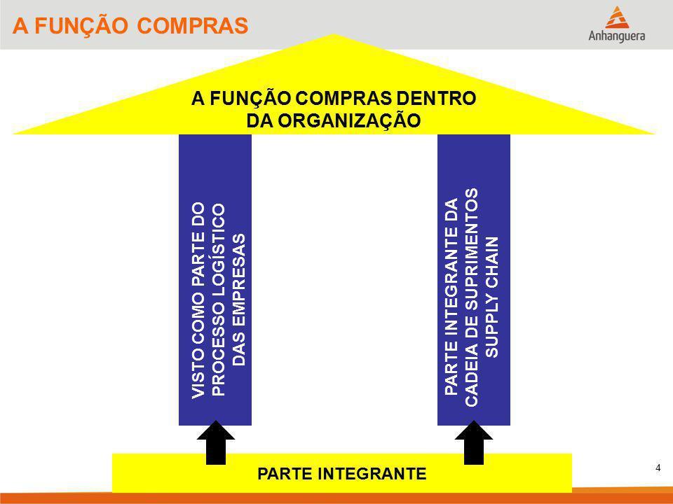 A FUNÇÃO COMPRAS DENTRO DA ORGANIZAÇÃO