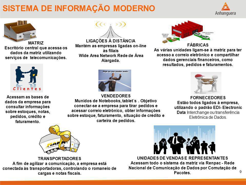 SISTEMA DE INFORMAÇÃO MODERNO