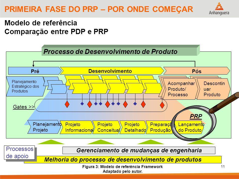 Figura 3: Modelo de referência Framework