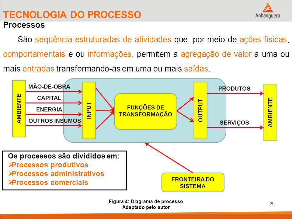 Figura 4: Diagrama de processo
