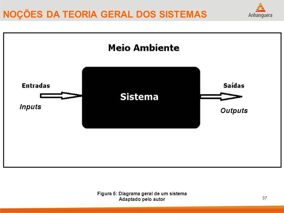 Figura 5: Diagrama geral de um sistema