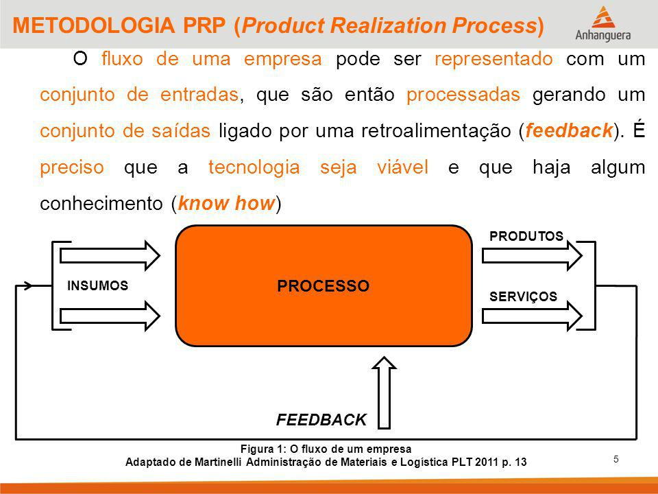 Figura 1: O fluxo de um empresa