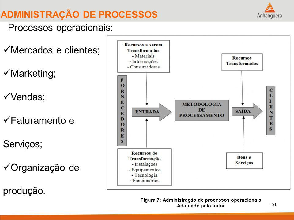 Figura 7: Administração de processos operacionais