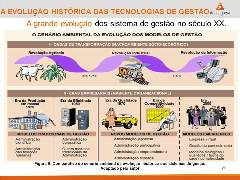 A grande evolução dos sistema de gestão no século XX.