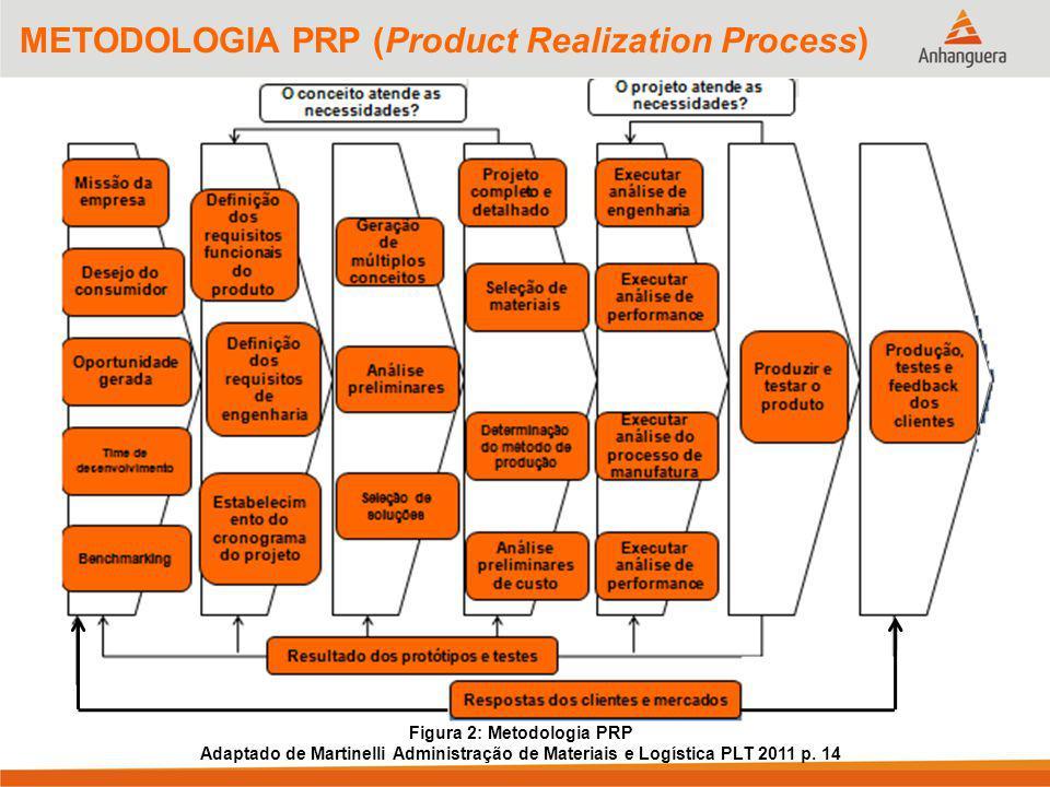 Figura 2: Metodologia PRP