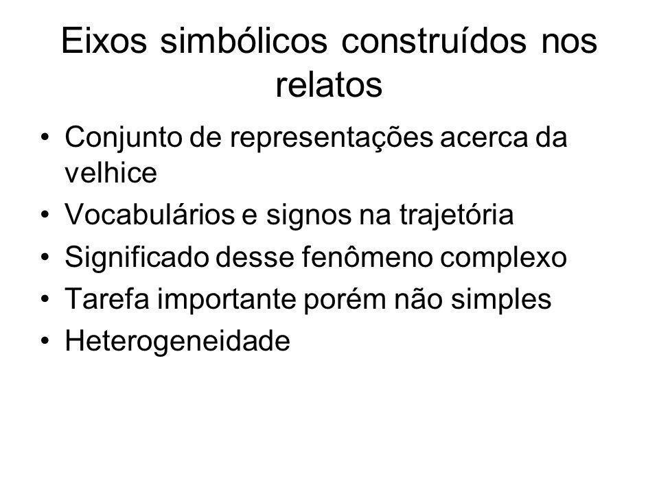 Eixos simbólicos construídos nos relatos