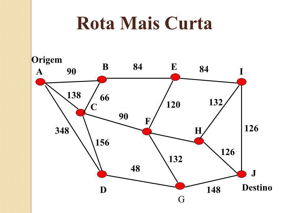 Rota Mais Curta Origem B 84 E 84 A 90 I 138 66 132 120 C 90 F 126 348