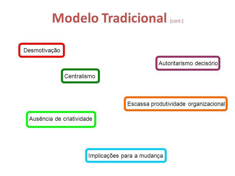 Modelo Tradicional (cont.)