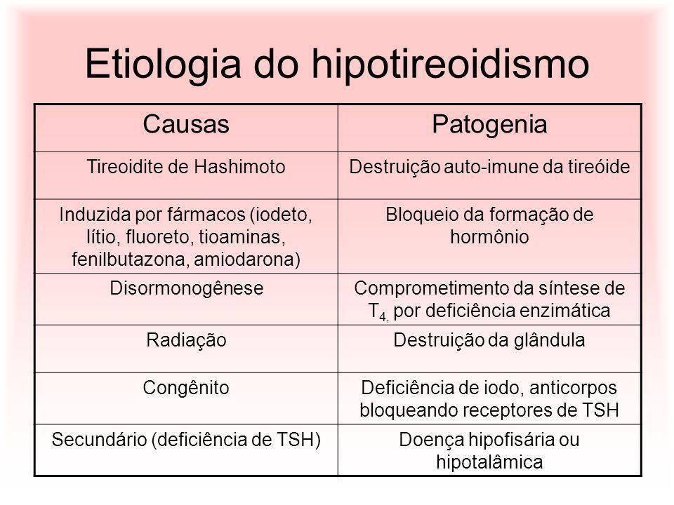 Etiologia do hipotireoidismo