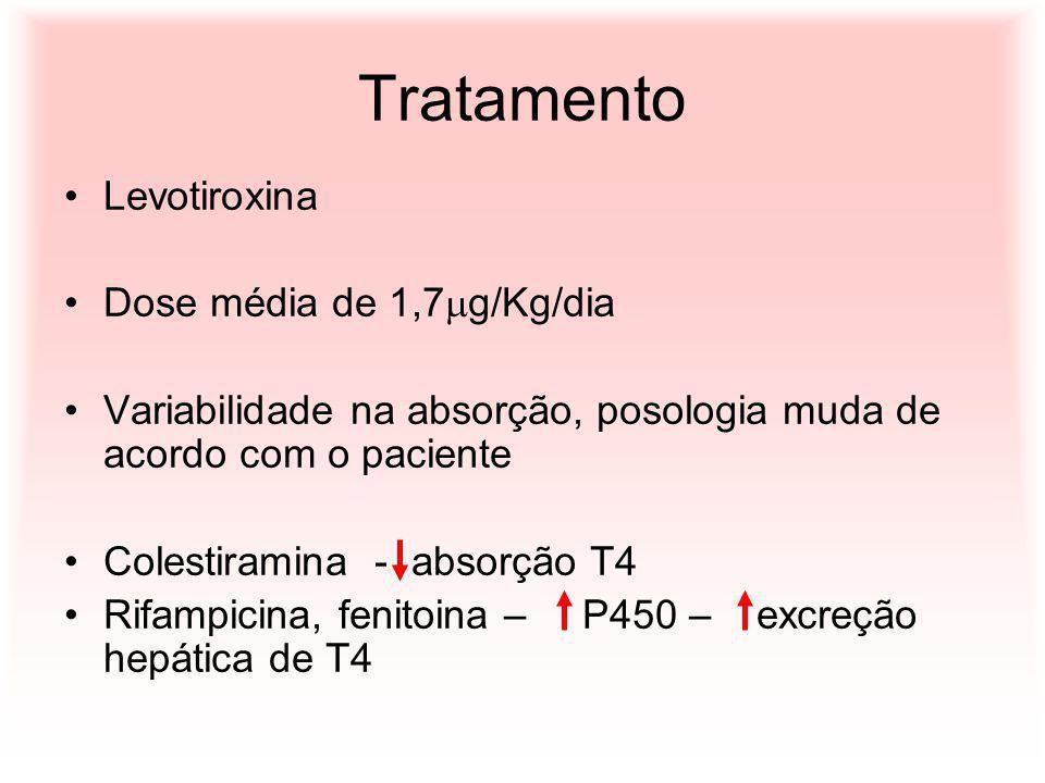 Tratamento Levotiroxina Dose média de 1,7g/Kg/dia