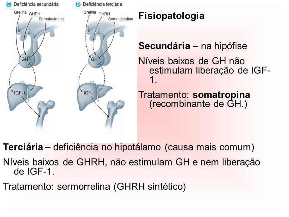 Fisiopatologia Secundária – na hipófise. Níveis baixos de GH não estimulam liberação de IGF-1. Tratamento: somatropina (recombinante de GH.)
